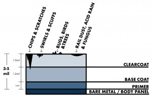 An illustration of contaminants on your car's paint