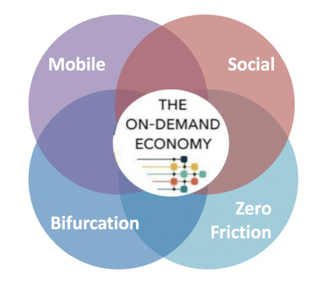 On-Demand Economy Venn Diagram