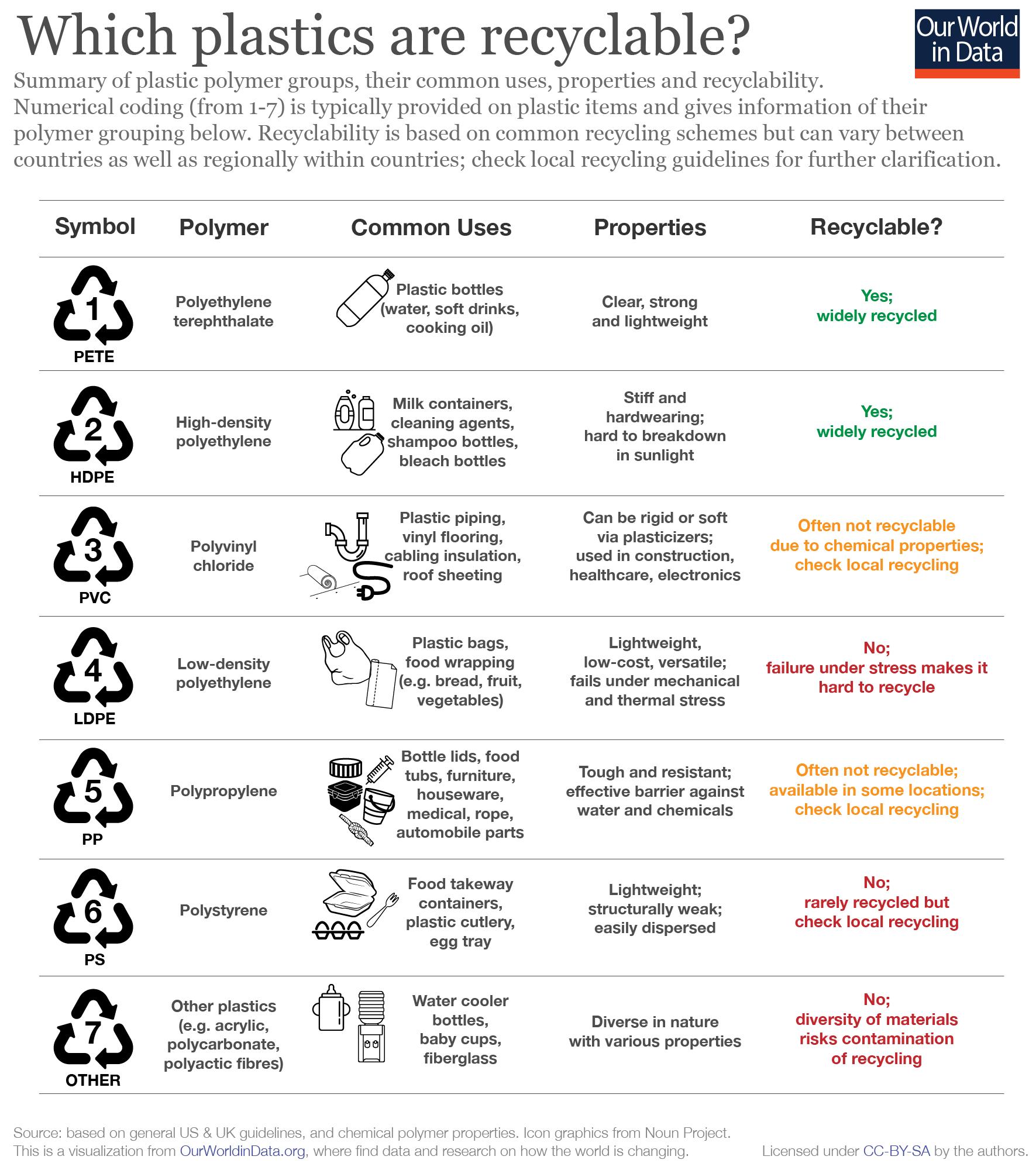 Plastics-by-polymer-type-01