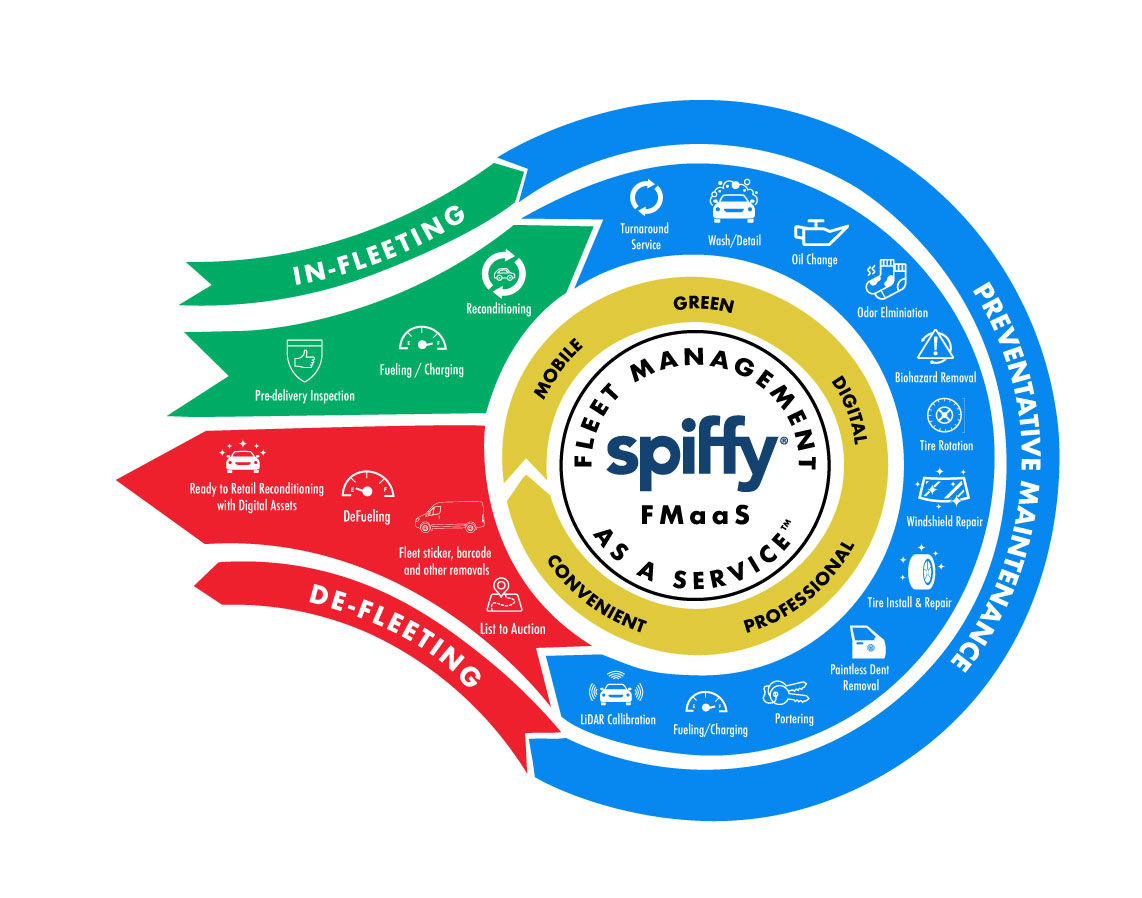 Spiffy Fleet Management as a Service graphic