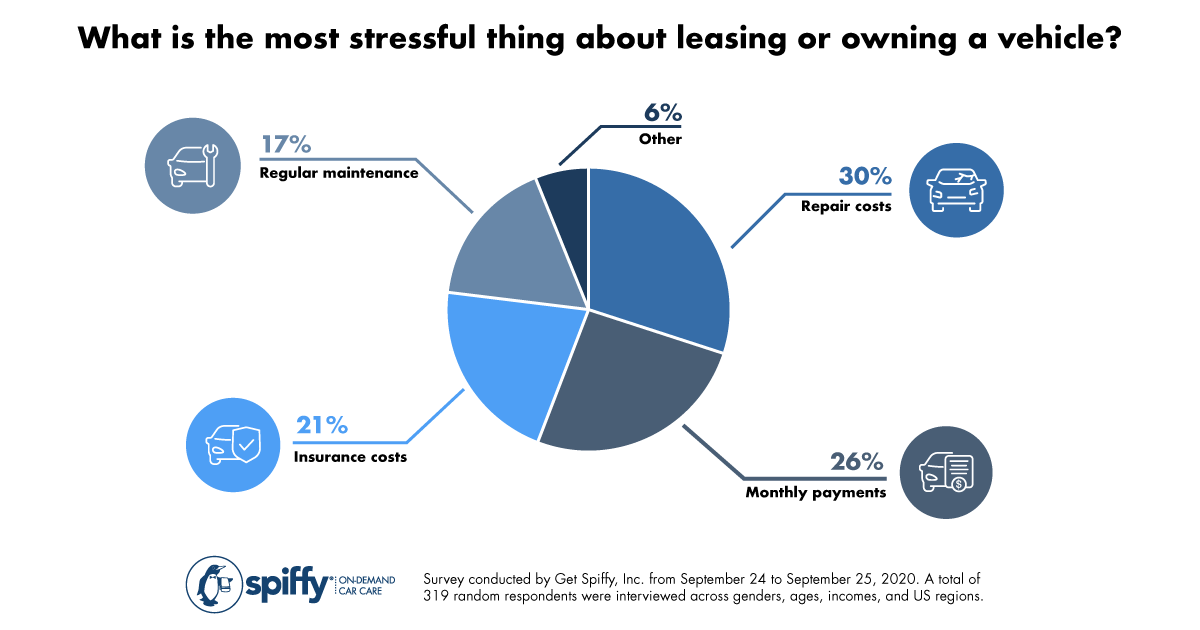 Vehicle-Ownership-Stress-Graphic